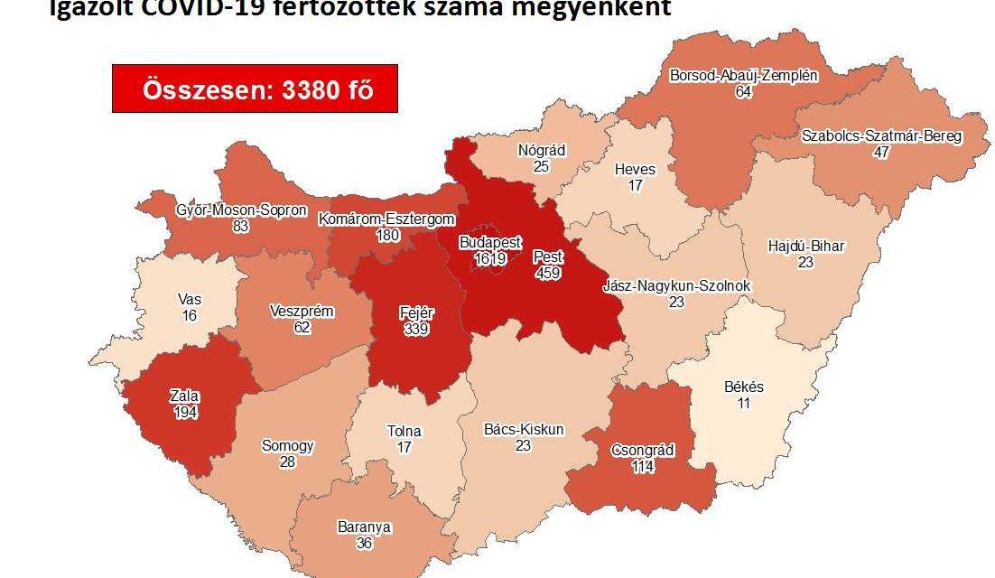 3380-ra emelkedett a koronavírus-fertőzöttek száma